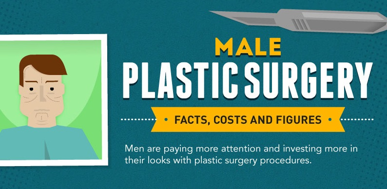 'Go-To Surgeon' for Male Plastic Surgery Releases Infographic in LA