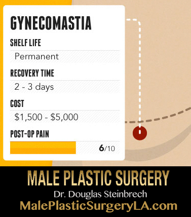 gynecomastia-procedure-breakdown-recovery-cost-post-op-pain-shelf-life